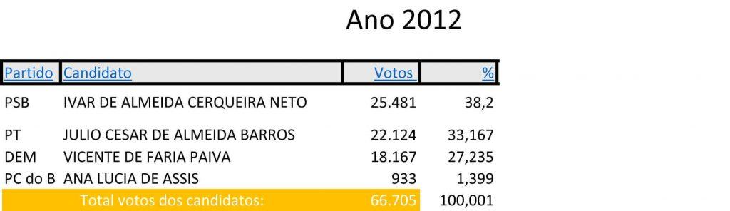 resultado-das-eleicoes-2012jpg