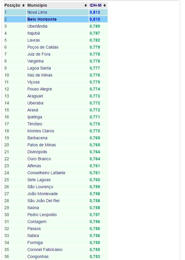 36-cidades-ranking